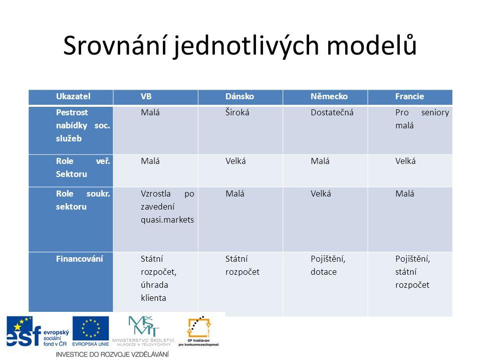 Srovnání jednotlivých modelů UkazatelVBDánskoNěmeckoFrancie Pestrost nabídky soc.