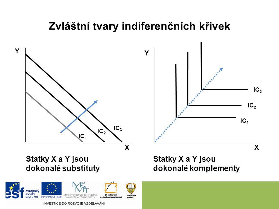 Zvláštní tvary indiferenčních křivek Y Y Statky X a Y jsou dokonalé substituty Statky X a Y jsou dokonalé komplementy XX IC 2 IC 3 IC 1 IC 3 IC 2 IC 1