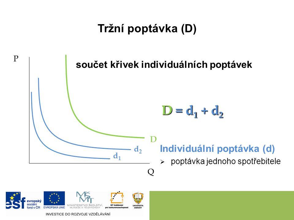 Tržní poptávka (D) P Q D součet křivek individuálních poptávek Individuální poptávka (d)   poptávka jednoho spotřebitele d1d1 d2d2 D = d 1 + d 2