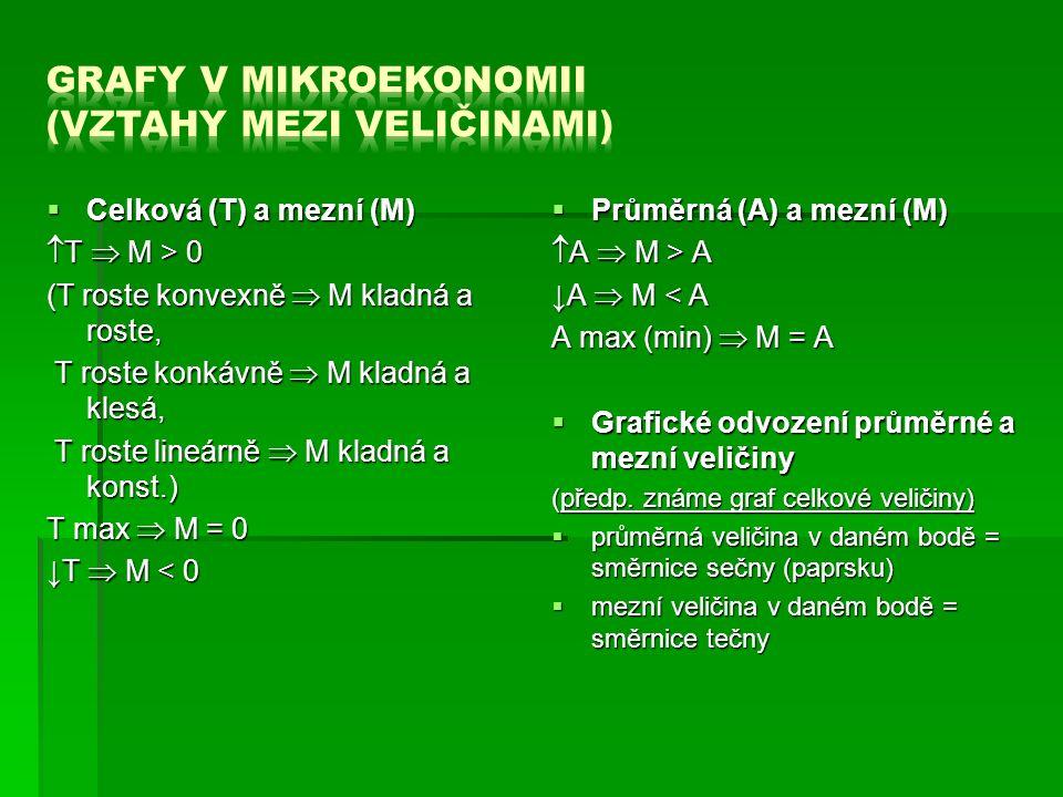  Celková (T) a mezní (M)  T  M > 0 (T roste konvexně  M kladná a roste, T roste konkávně  M kladná a klesá, T roste konkávně  M kladná a klesá, T roste lineárně  M kladná a konst.) T roste lineárně  M kladná a konst.) T max  M = 0 ↓T  M < 0  Průměrná (A) a mezní (M)  A  M > A ↓A  M < A A max (min)  M = A  Grafické odvození průměrné a mezní veličiny (předp.