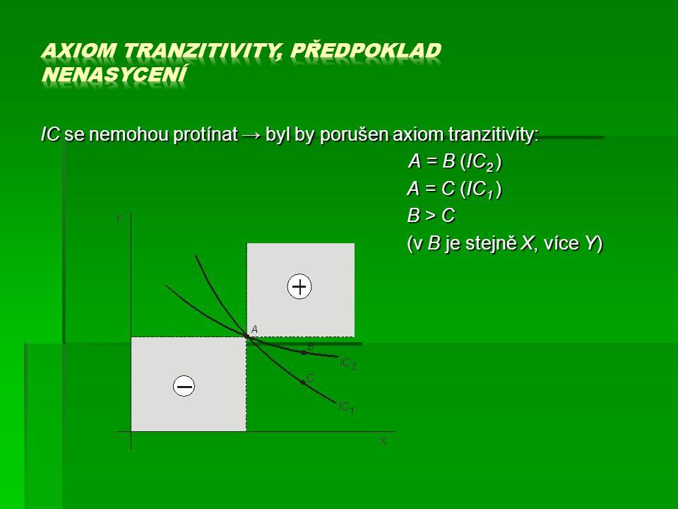 IC se nemohou protínat → byl by porušen axiom tranzitivity: A = B (IC 2 ) A = B (IC 2 ) A = C (IC 1 ) B > C (v B je stejně X, více Y)