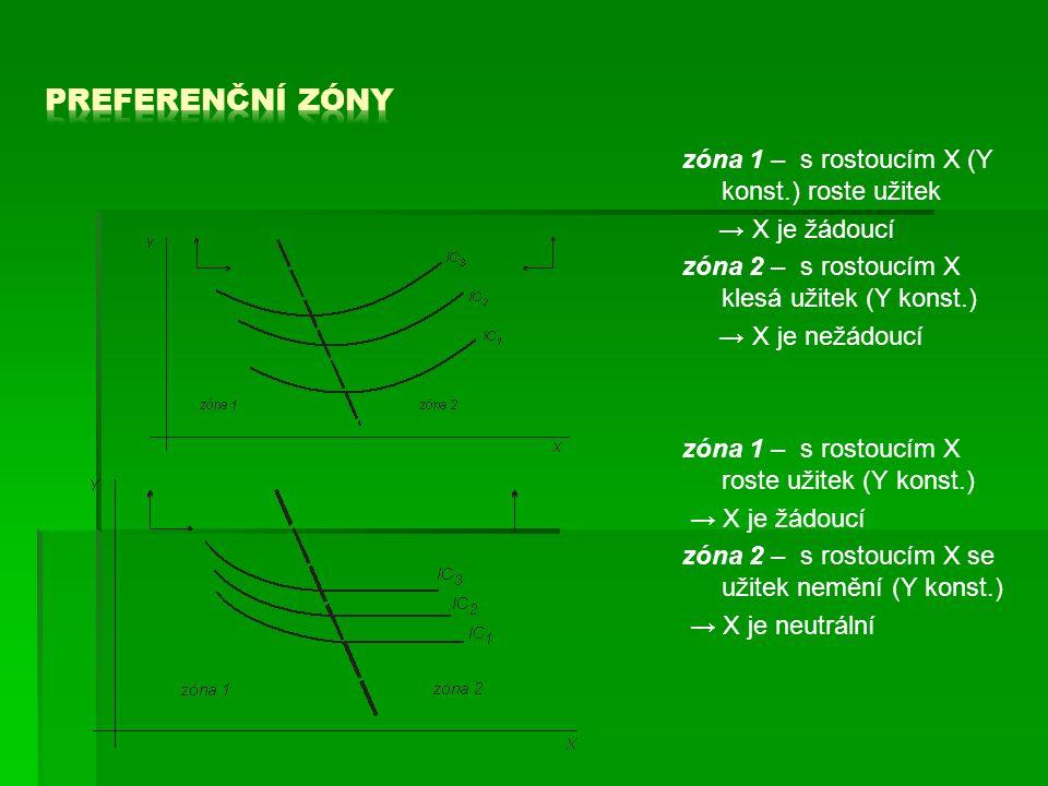 zóna 1 – s rostoucím X (Y konst.) roste užitek → X je žádoucí zóna 2 – s rostoucím X klesá užitek (Y konst.) → X je nežádoucí zóna 1 – s rostoucím X roste užitek (Y konst.) → X je žádoucí zóna 2 – s rostoucím X se užitek nemění (Y konst.) → X je neutrální