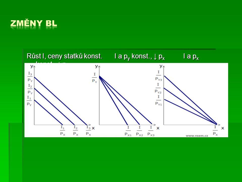 Růst I, ceny statků konst. I a p y konst., ↓ p x I a p x konst., ↓ p y