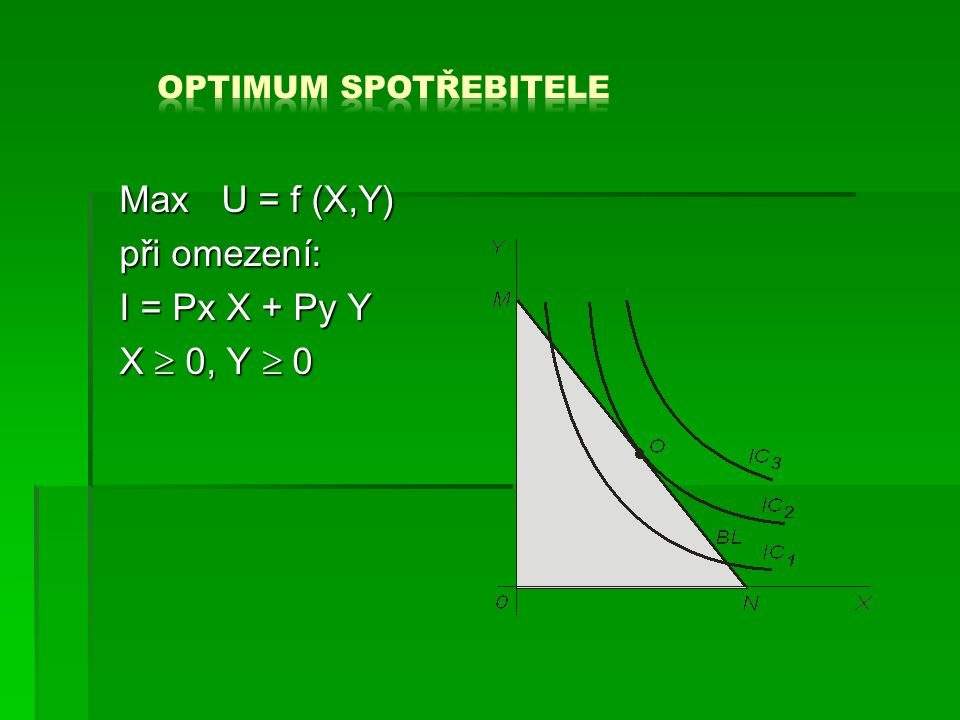Max U = f (X,Y) při omezení: I = Px X + Py Y X  0, Y  0