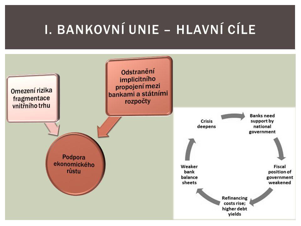 I. BANKOVNÍ UNIE – HLAVNÍ CÍLE