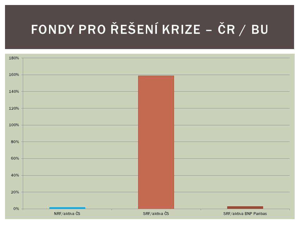 FONDY PRO ŘEŠENÍ KRIZE – ČR / BU