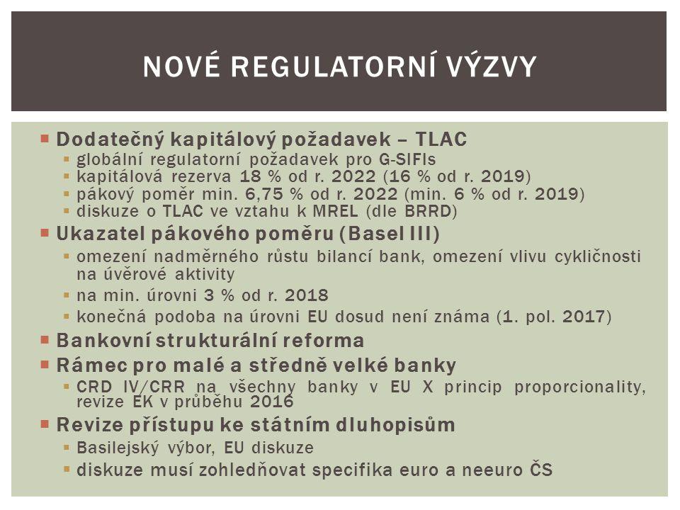  Dodatečný kapitálový požadavek – TLAC  globální regulatorní požadavek pro G-SIFIs  kapitálová rezerva 18 % od r.