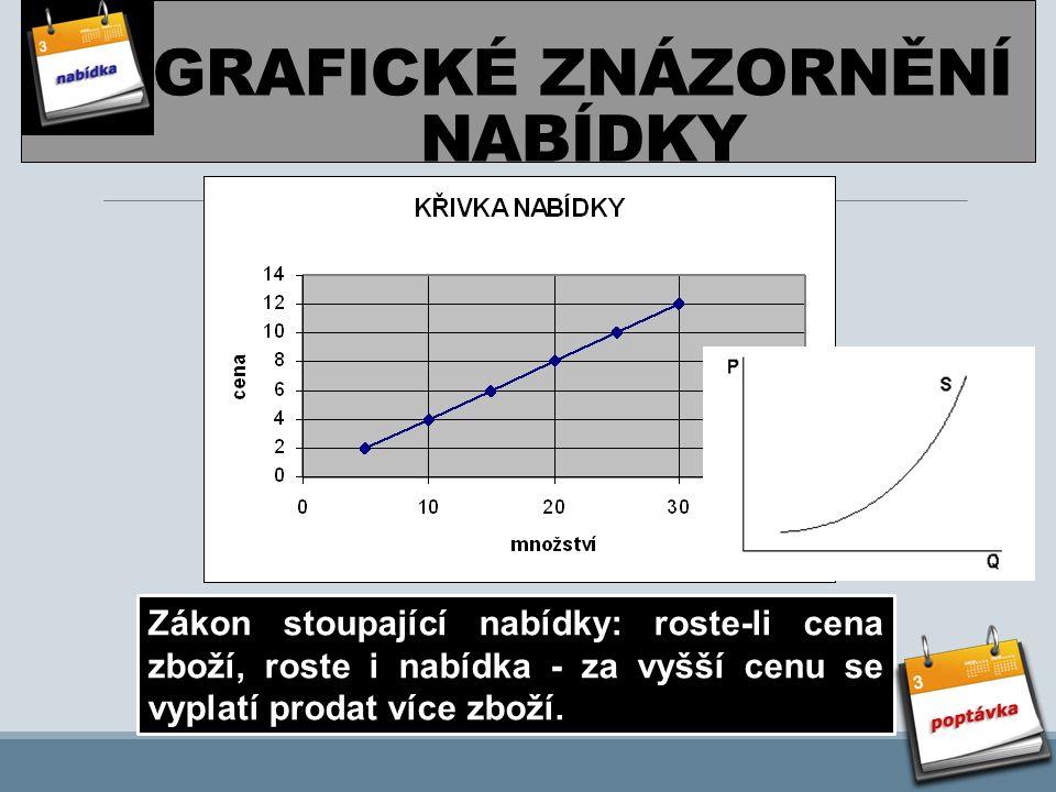 GRAFICKÉ ZNÁZORNĚNÍ NABÍDKY Zákon stoupající nabídky: roste-li cena zboží, roste i nabídka - za vyšší cenu se vyplatí prodat více zboží.