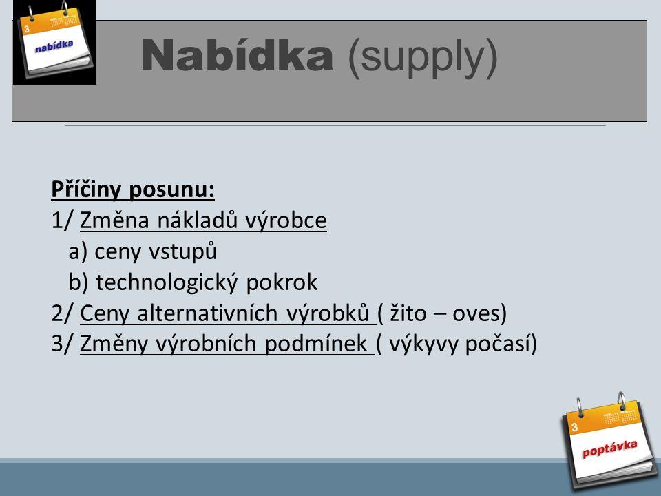 Nabídka (supply) Příčiny posunu: 1/ Změna nákladů výrobce a) ceny vstupů b) technologický pokrok 2/ Ceny alternativních výrobků ( žito – oves) 3/ Změn