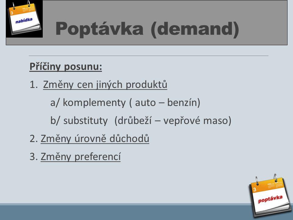 Poptávka (demand) Příčiny posunu: 1. Změny cen jiných produktů a/ komplementy ( auto – benzín) b/ substituty (drůbeží – vepřové maso) 2. Změny úrovně