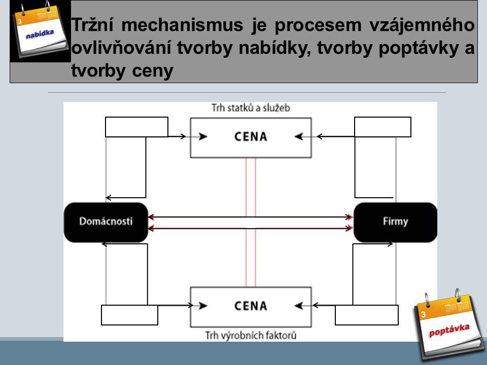 Tržní mechanismus je procesem vzájemného ovlivňování tvorby nabídky, tvorby poptávky a tvorby ceny poptávka nabídka