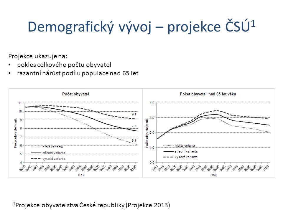Demografický vývoj – projekce ČSÚ 1 1 Projekce obyvatelstva České republiky (Projekce 2013) Projekce ukazuje na: pokles celkového počtu obyvatel razantní nárůst podílu populace nad 65 let
