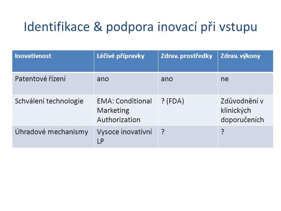 Identifikace & podpora inovací při vstupu InovativnostLéčivé přípravkyZdrav.