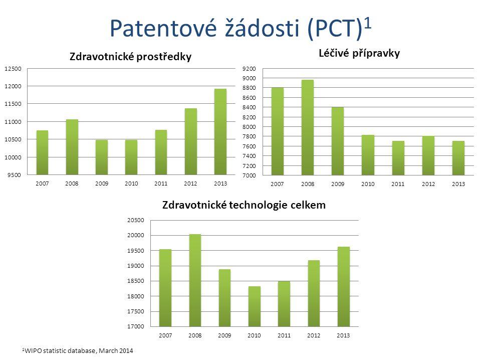 Patentové žádosti (PCT) 1 1 WIPO statistic database, March 2014