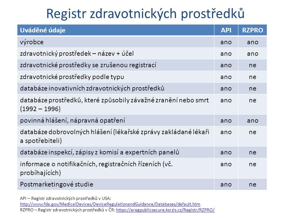 Registr zdravotnických prostředků Uváděné údajeAPIRZPRO výrobceano zdravotnický prostředek – název + účelano zdravotnické prostředky se zrušenou registracíanone zdravotnické prostředky podle typuanone databáze inovativních zdravotnických prostředkůanone databáze prostředků, které způsobily závažné zranění nebo smrt (1992 – 1996) anone povinná hlášení, nápravná opatřeníano databáze dobrovolných hlášení (lékařské zprávy zakládané lékaři a spotřebiteli) anone databáze inspekcí, zápisy z komisí a expertních panelůanone informace o notifikačních, registračních řízeních (vč.