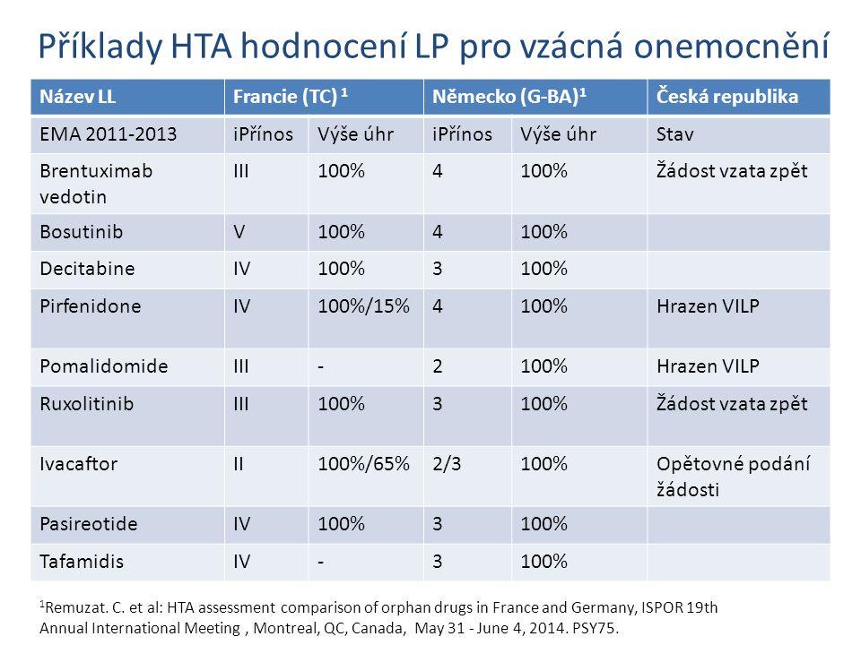 Příklady HTA hodnocení LP pro vzácná onemocnění Název LLFrancie (TC) 1 Německo (G-BA) 1 Česká republika EMA 2011-2013iPřínosVýše úhriPřínosVýše úhrSta