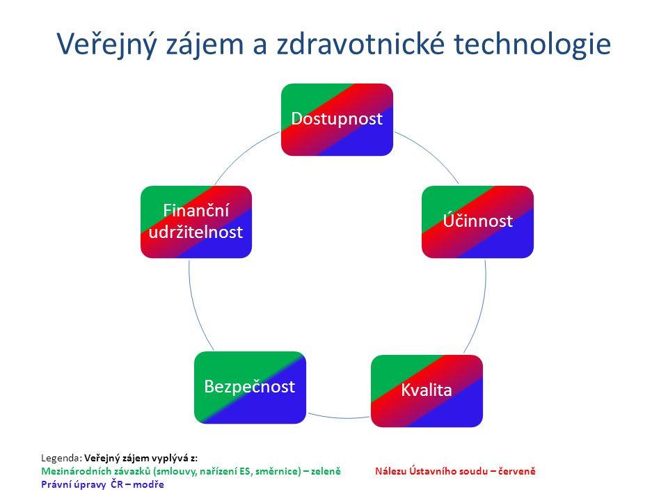 Veřejný zájem a zdravotnické technologie DostupnostÚčinnostKvalitaBezpečnost Finanční udržitelnost Legenda: Veřejný zájem vyplývá z: Mezinárodních závazků (smlouvy, nařízení ES, směrnice) – zeleněNálezu Ústavního soudu – červeně Právní úpravy ČR – modře