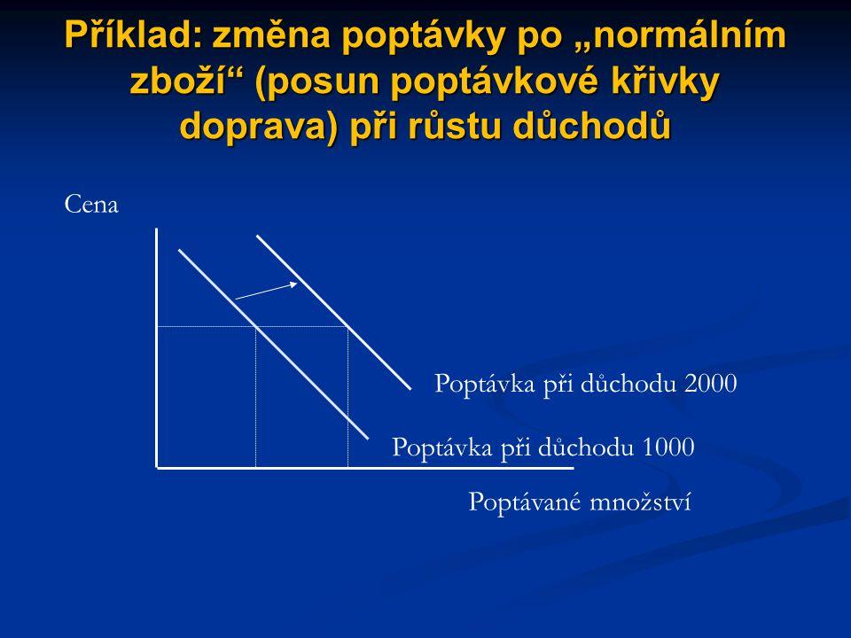 Příčiny změn (posunu) poptávky změny spotřebitelských příjmů změny spotřebitelských preferencí změny relativních cen substitutů změny cen komplementárního zboží růst (pokles) počtu obyvatel změny spotřebitelských očekávání