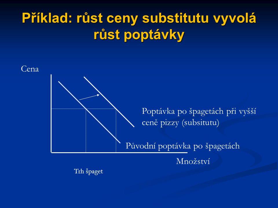 """Příklad: změna poptávky po """"normálním zboží (posun poptávkové křivky doprava) při růstu důchodů Cena Poptávané množství Poptávka při důchodu 1000 Poptávka při důchodu 2000"""