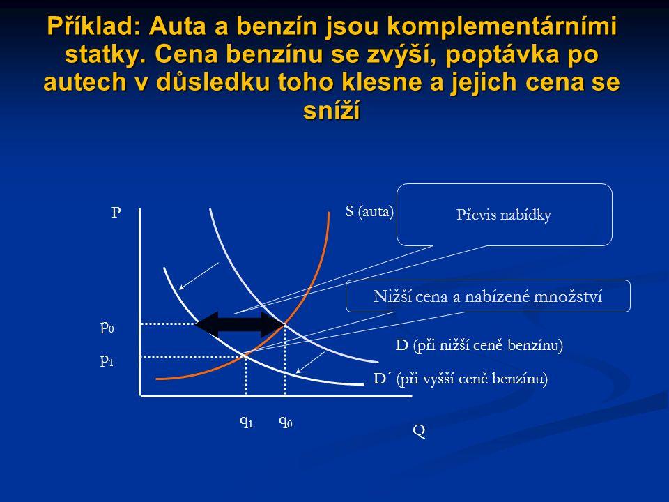 Příklad: pokles příjmů vede k růstu poptávky po inferiorním zboží, vyvolávajícímu růst jeho ceny P Q p0p0 q0q0 S D (vyšší důchody) D´ (nižší důchody) p1p1 q1q1 Nová (vyšší) rovnovážná cena Převis poptávky