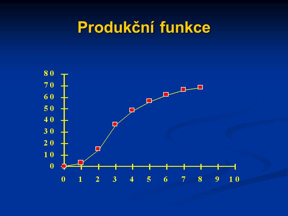 Produkční funkce a křivka celkových nákladů produkční funkce: vztah mezi množstvím použitých vstupů (výrobních faktorů) a rozsahem vyrobené produkce produkční funkce: vztah mezi množstvím použitých vstupů (výrobních faktorů) a rozsahem vyrobené produkce průběh produkční funkce je ovlivněn principem klesajícího mezního produktu (klesajících mezních výnosů) průběh produkční funkce je ovlivněn principem klesajícího mezního produktu (klesajících mezních výnosů)