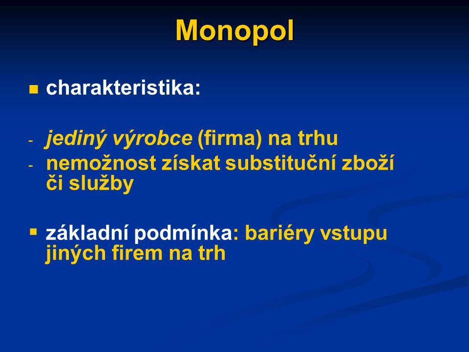Smluvní oligopol AC MC MR E D Q Kč/Q P Q