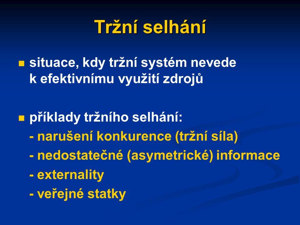 Základní oblasti mikroekonomické regulace vymahatelnost (ochrana) vlastnických práv a smluvních ujednání omezení tzv.
