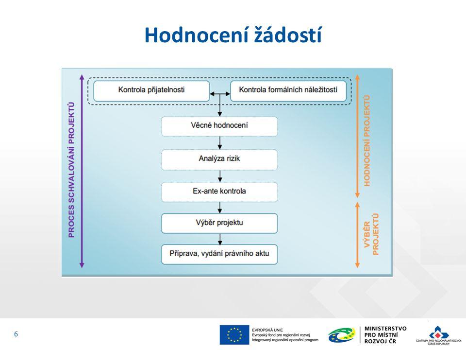 Právní akt upravuje minimálně tyto oblasti: informace o příjemci; informace o projektu; povinnosti a práva příjemce; povinnosti a práva ŘO IROP; sankce za neplnění povinností.