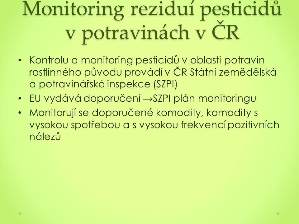 Monitoring reziduí pesticidů v potravinách v ČR Kontrolu a monitoring pesticidů v oblasti potravin rostlinného původu provádí v ČR Státní zemědělská a potravinářská inspekce (SZPI) EU vydává doporučení → SZPI plán monitoringu Monitorují se doporučené komodity, komodity s vysokou spotřebou a s vysokou frekvencí pozitivních nálezů