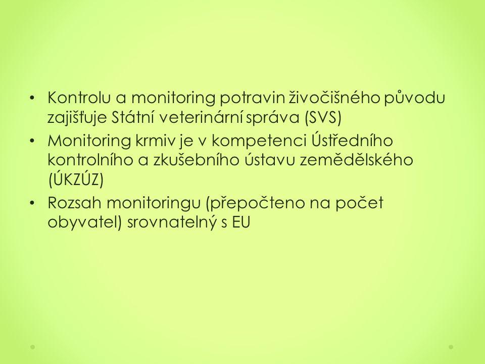 Kontrolu a monitoring potravin živočišného původu zajišťuje Státní veterinární správa (SVS) Monitoring krmiv je v kompetenci Ústředního kontrolního a zkušebního ústavu zemědělského (ÚKZÚZ) Rozsah monitoringu (přepočteno na počet obyvatel) srovnatelný s EU