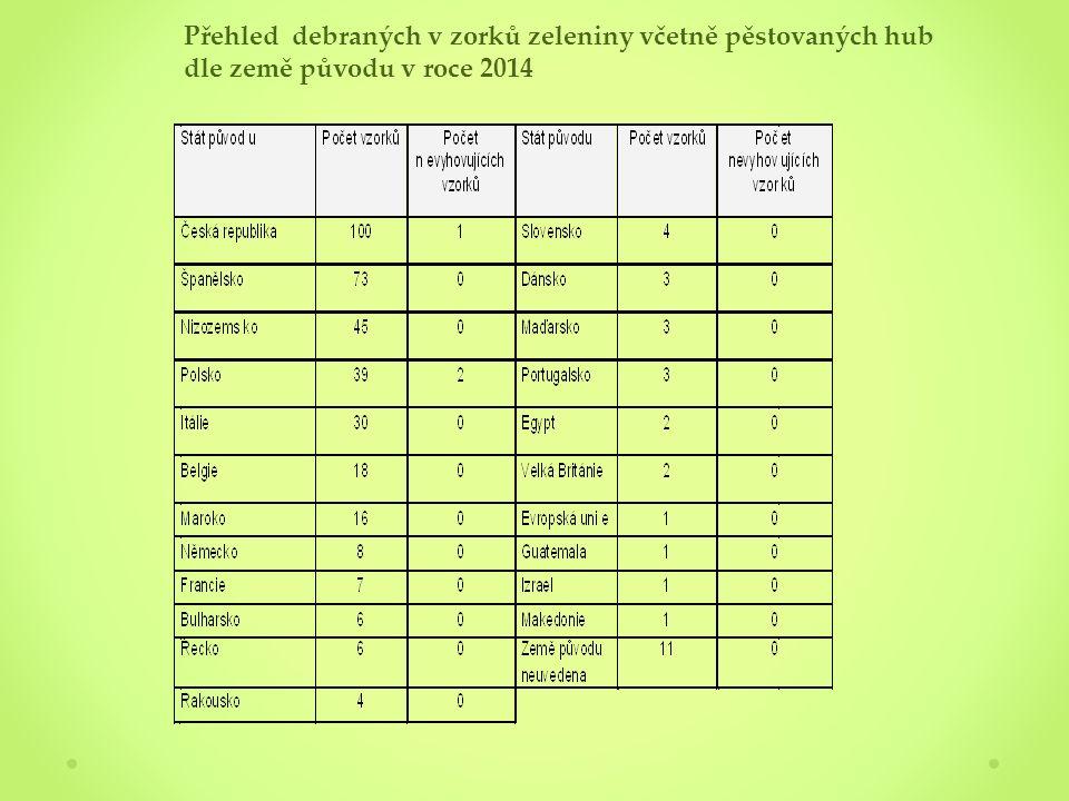 Přehled debraných v zorků zeleniny včetně pěstovaných hub dle země původu v roce 2014