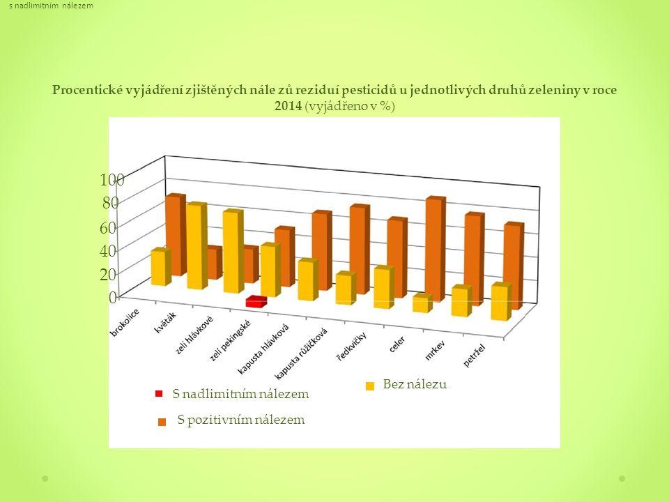 Procentické vyjádření zjištěných nále zů reziduí pesticidů u jednotlivých druhů zeleniny v roce 2014 (vyjádřeno v %) s nadlimitním nálezem S nadlimitním nálezem S pozitivním nálezem Bez nálezu 100 80 60 40 20 0