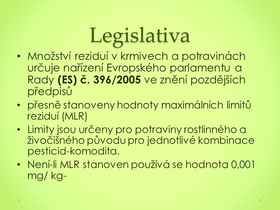 Legislativa Množství reziduí v krmivech a potravinách určuje nařízení Evropského parlamentu a Rady (ES) č.