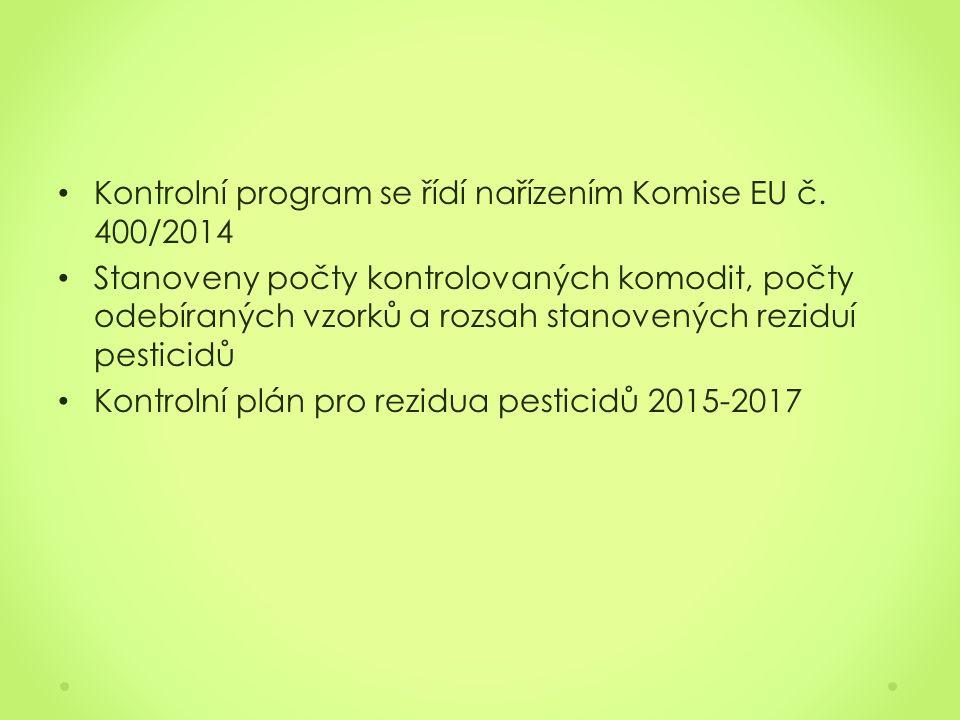 Kontrolní program se řídí nařízením Komise EU č.