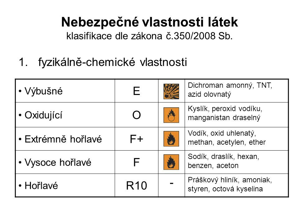 Nebezpečné vlastnosti látek klasifikace dle zákona č.350/2008 Sb. 1.fyzikálně-chemické vlastnosti Výbušné E Dichroman amonný, TNT, azid olovnatý Oxidu