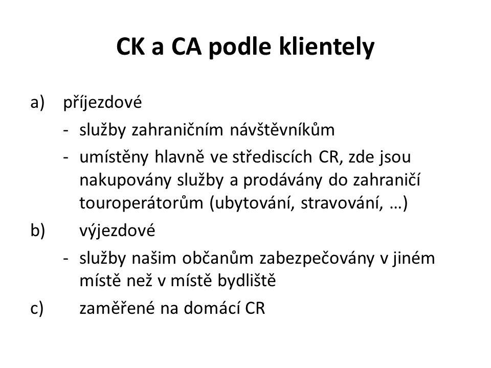 CK a CA podle klientely a)příjezdové -služby zahraničním návštěvníkům -umístěny hlavně ve střediscích CR, zde jsou nakupovány služby a prodávány do zahraničí touroperátorům (ubytování, stravování, …) b)výjezdové -služby našim občanům zabezpečovány v jiném místě než v místě bydliště c)zaměřené na domácí CR