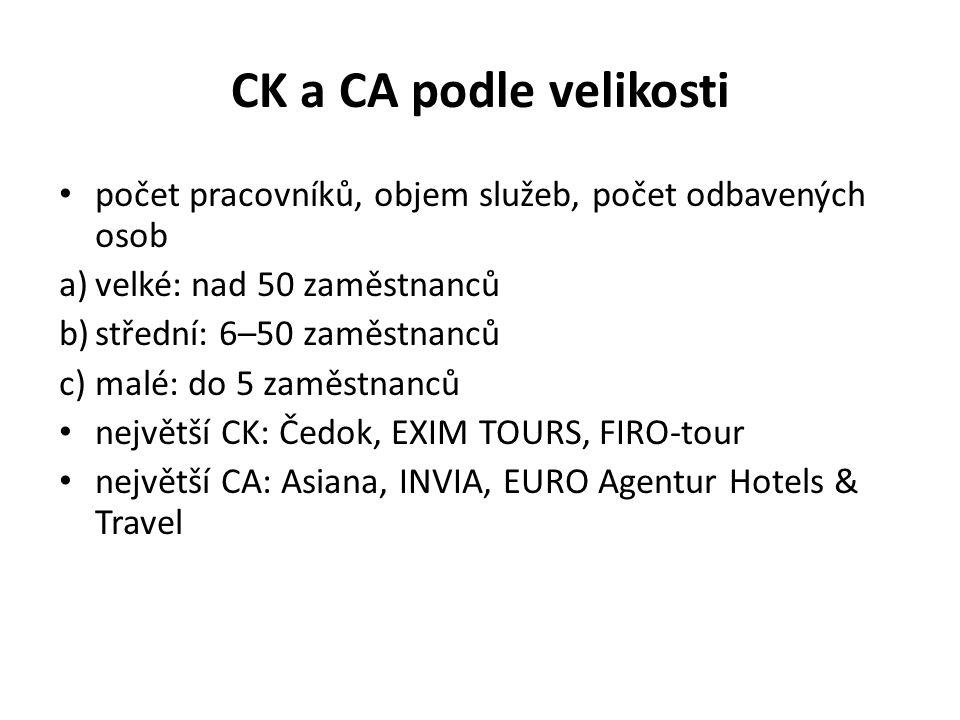 CK a CA podle velikosti počet pracovníků, objem služeb, počet odbavených osob a)velké: nad 50 zaměstnanců b)střední: 6–50 zaměstnanců c)malé: do 5 zaměstnanců největší CK: Čedok, EXIM TOURS, FIRO-tour největší CA: Asiana, INVIA, EURO Agentur Hotels & Travel