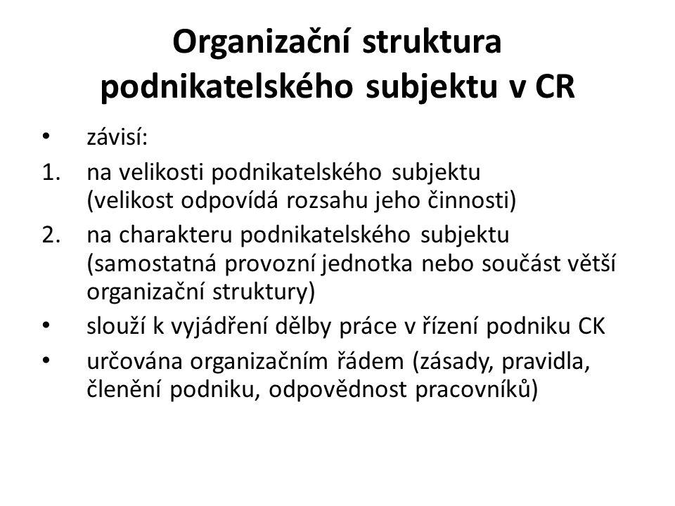 Organizační struktura podnikatelského subjektu v CR závisí: 1.na velikosti podnikatelského subjektu (velikost odpovídá rozsahu jeho činnosti) 2.na charakteru podnikatelského subjektu (samostatná provozní jednotka nebo součást větší organizační struktury) slouží k vyjádření dělby práce v řízení podniku CK určována organizačním řádem (zásady, pravidla, členění podniku, odpovědnost pracovníků)