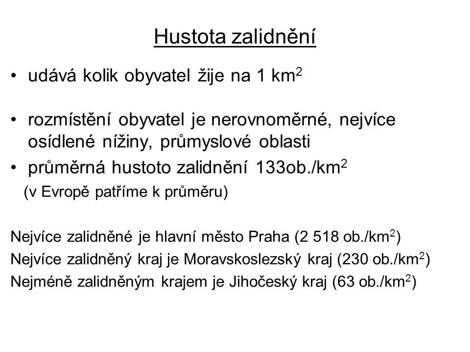 Hustota zalidnění udává kolik obyvatel žije na 1 km 2 rozmístění obyvatel je nerovnoměrné, nejvíce osídlené nížiny, průmyslové oblasti průměrná hustoto zalidnění 133ob./km 2 (v Evropě patříme k průměru) Nejvíce zalidněné je hlavní město Praha (2 518 ob./km 2 ) Nejvíce zalidněný kraj je Moravskoslezský kraj (230 ob./km 2 ) Nejméně zalidněným krajem je Jihočeský kraj (63 ob./km 2 )