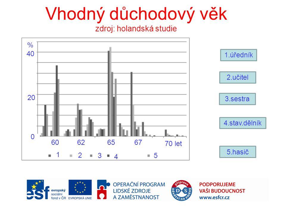 Vhodný důchodový věk zdroj: holandská studie 1.úředník 2.učitel 3.sestra 4.stav.dělník 5.hasič 6065 67 70 let 62 % 40 20 0 1 2 3 4 5