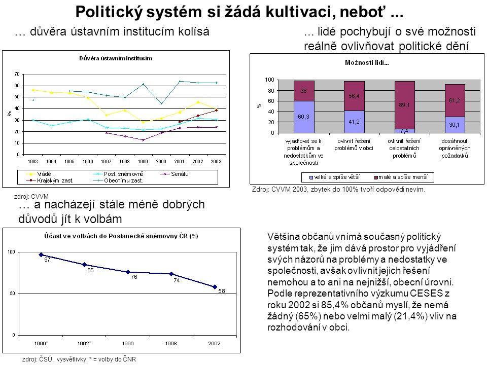 Neziskové organizace Často vyjadřují zájmy lidí lépe než to dokáží politické strany….