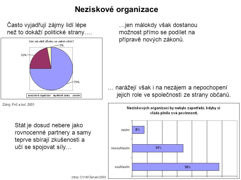 Kvalita vládnutí v České republice zaostává v mnoha oblastech Zdroj: Potůček, M.