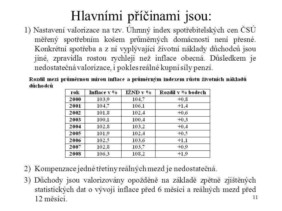 11 Hlavními příčinami jsou: 1) Nastavení valorizace na tzv.