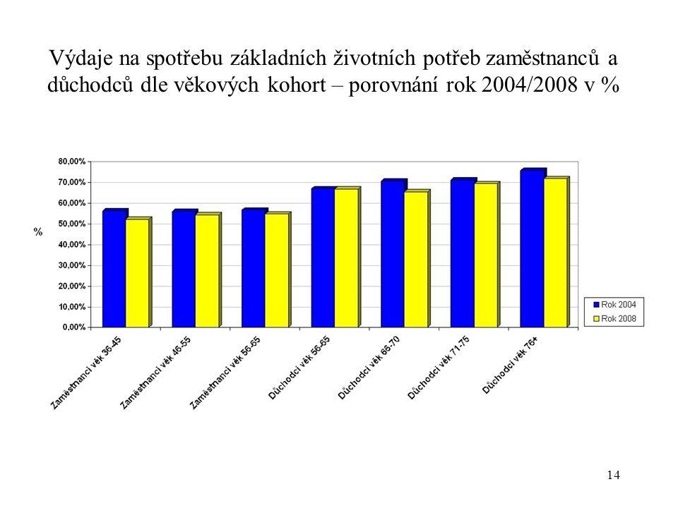 14 Výdaje na spotřebu základních životních potřeb zaměstnanců a důchodců dle věkových kohort – porovnání rok 2004/2008 v %