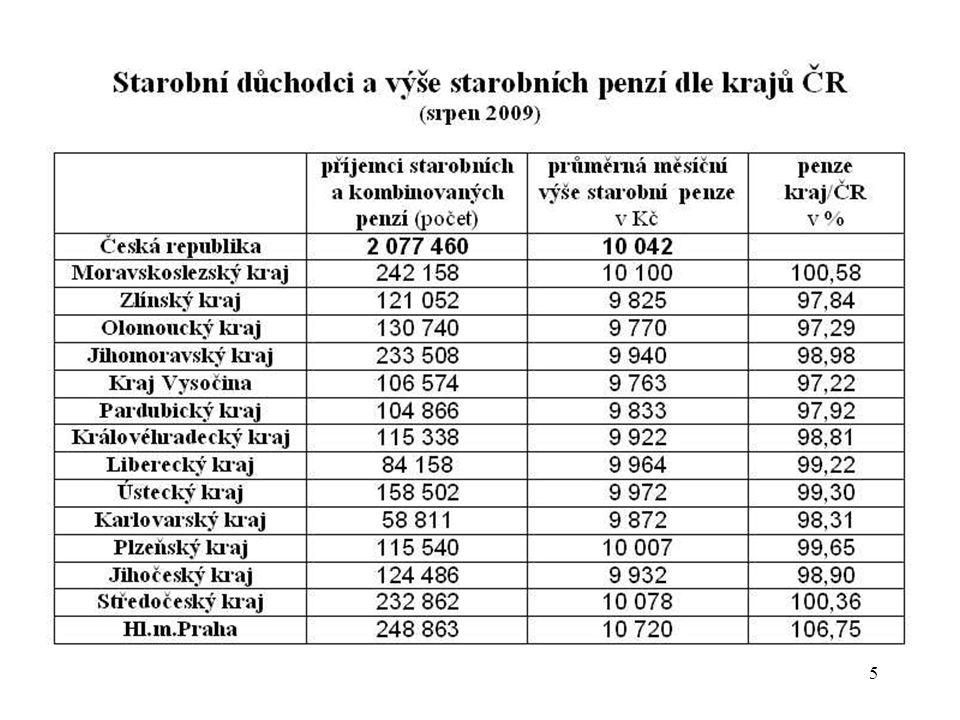 6 Na průměrnou penzi 9 967 Kč (k 1.lednu 2009) nedosahovalo 794 034 seniorů, tj.