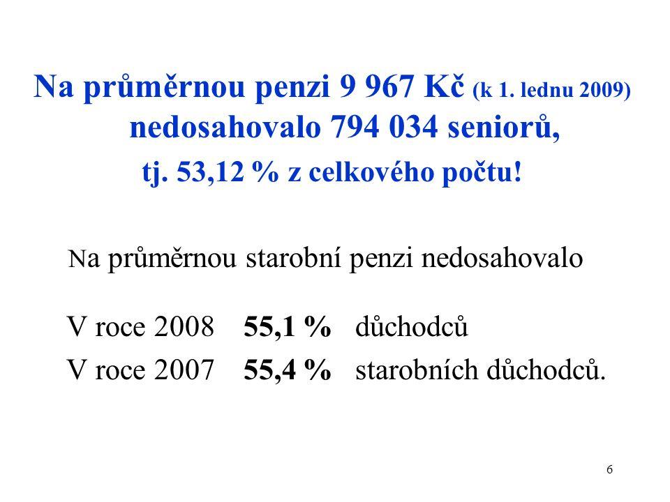 7 Struktura penzí v České republice: (Celkový počet starobních důchodců je 2 077 460) (Počet starobních penzí sólo je 1 491 137) (stav k 1.