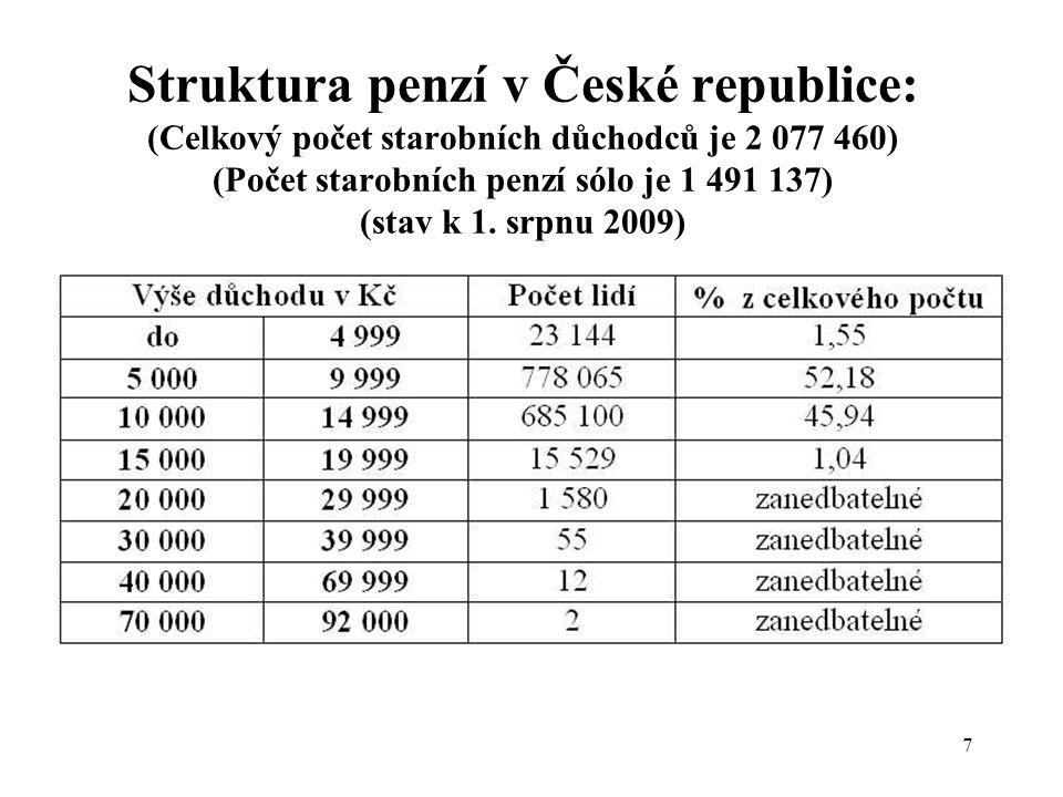8 Rady seniorů s poradní funkcí pracují v Pelhřimově, Humpolci, Prachaticích, Říčanech a v Unhošti Sociální postavení českých důchodců měřené nominálně i reálně