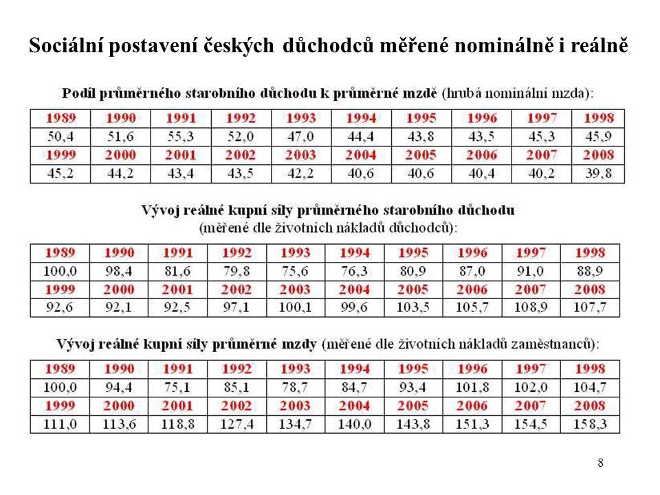 9 Obecný náhradový poměr v EU Z výše uvedených dat je zřejmé, že sociální postavení českých seniorů se zhoršuje nejen nominálně (obecný náhradový poměr – relace průměrné penze k průměrné nominální mzdě) ale i reálně (relace reálné kupní síly průměrné penze k reálné kupní síle průměrné mzdy).