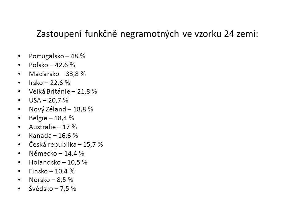 Zastoupení funkčně negramotných ve vzorku 24 zemí: Portugalsko – 48 % Polsko – 42,6 % Maďarsko – 33,8 % Irsko – 22,6 % Velká Británie – 21,8 % USA – 2