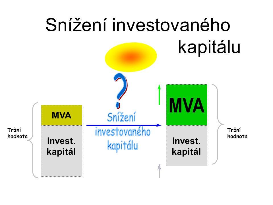 Invest. kapitál Snížení investovaného kapitálu MVA Tržní hodnota MVA